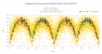 Diagramme de phase de 2MASS J06261789+2929570