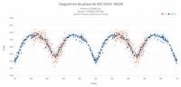 Diagramme de phase de GSC 05251-00240