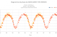 Diagramme de phase de 2MASS J00051199+3909455