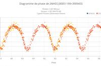 Diagramme de phase de 2MASS J00051199+3909455