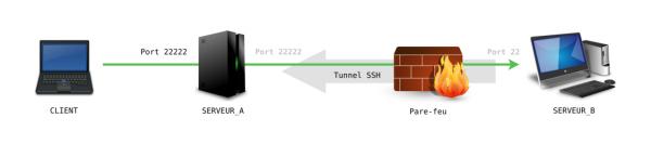 Connexion par SSH inversé via SERVEUR_A, sans rebond