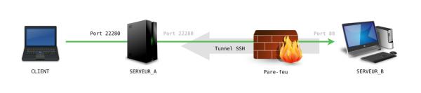Connexion au serveur web par SSH inversé, via SERVEUR_A
